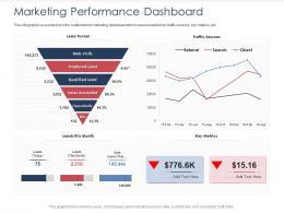 Integrated B2C Marketing Approach Marketing Performance Dashboard Ppt Ideas Format