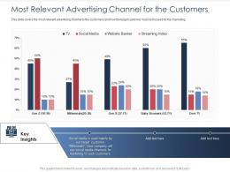 Integrated B2C Marketing Approach Most Relevant Advertising Channel For The Customers Ppt Grid
