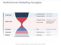 Integrated B2C Marketing Approach Multichannel Marketing Hourglass Ppt Pictures Aids