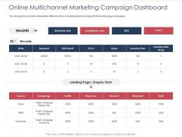 Integrated B2C Marketing Approach Online Multichannel Marketing Campaign Dashboard Ppt Designs