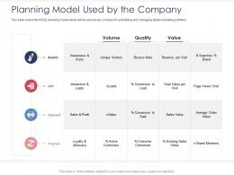 Integrated B2C Marketing Approach Planning Model Used By The Company Ppt Infographics