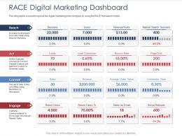 Integrated B2C Marketing Approach RACE Digital Marketing Dashboard Ppt Icon Slides