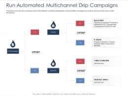 Integrated B2C Marketing Approach Run Automated Multichannel Drip Campaigns Ppt Slides Guide