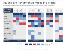 Integrated B2C Marketing Approach Touchpoint Performance Marketing Model Ppt Ideas