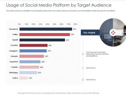 Integrated B2C Marketing Approach Usage Of Social Media Platform By Target Audience Ppt File