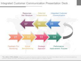 Integrated Customer Communication Presentation Deck