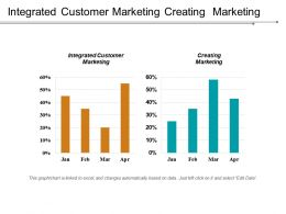 Integrated Customer Marketing Creating Marketing A Product Sales Process Cpb