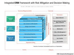 Integrated ERM Framework With Risk Mitigation And Decision Making
