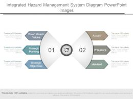 Integrated Hazard Management System Diagram Powerpoint Images