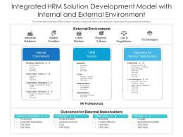 Integrated HRM Solution Development Model With Internal And External Environment