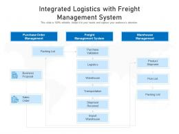 Integrated Logistics With Freight Management System