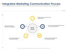 Integrated Marketing Communication Developing Integrated Marketing Plan New Product Launch