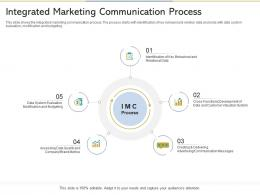 Integrated Marketing Communication Process Reshaping Product Marketing Campaign