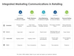 Integrated Marketing Communications In Retailing Ppt Powerpoint Presentation Infographics Model