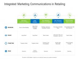 Integrated Marketing Communications In Retailing Retail Industry Assessment Ppt Icon