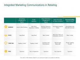 Integrated Marketing Communications In Retailing Retail Sector Evaluation Ppt Background