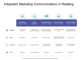 Integrated Marketing Communications In Retailing Retail Sector Overview Ppt Pictures