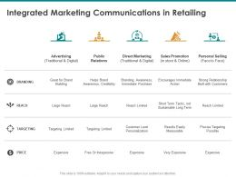 Integrated Marketing Communications In Retailing Traditional Digital Ppt Background