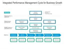 Integrated Performance Management Cycle For Business Growth