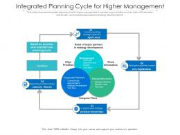 Integrated Planning Cycle For Higher Management