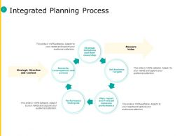 Integrated Planning Process Strategic Direction Ppt Powerpoint Picture Skills