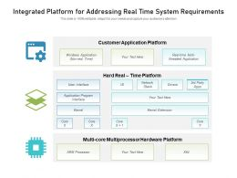 Integrated Platform For Addressing Real Time System Requirements