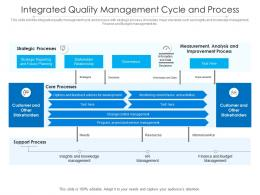 Integrated Quality Management Cycle And Process