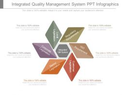 Integrated Quality Management System Ppt Infographics