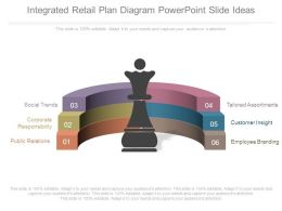 Integrated Retail Plan Diagram Powerpoint Slide Ideas