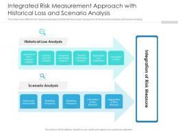 Integrated Risk Measurement Approach With Historical Loss And Scenario Analysis