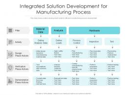 Integrated Solution Development For Manufacturing Process