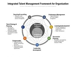 Integrated Talent Management Framework For Organization
