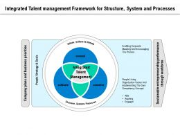 Integrated Talent Management Framework For Structure System And Processes
