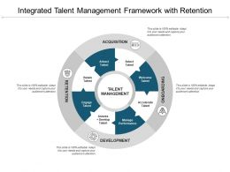 Integrated Talent Management Framework With Retention