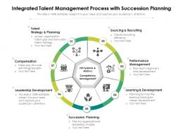 Integrated Talent Management Process With Succession Planning