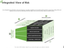 Integrated View Of Risk Ppt Powerpoint Presentation Layouts Clipart