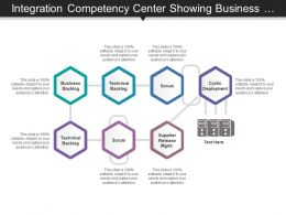 Integration Competency Center Showing Business And Technical Backlog