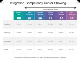 Integration Competency Center Showing Project Tasks With Benefits