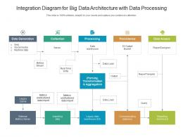 Integration Diagram For Big Data Architecture With Data Processing