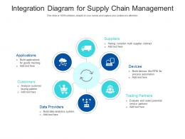 Integration Diagram For Supply Chain Management