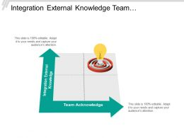 Integration External Knowledge Team Acknowledge History Commitment Architecture Models