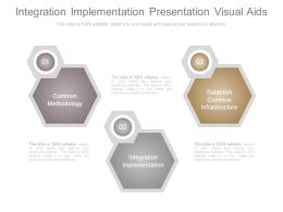 Integration Implementation Presentation Visual Aids