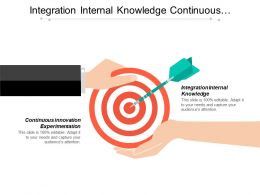 Integration Internal Knowledge Continuous Innovation Experimentation Knowledge Assets Firm