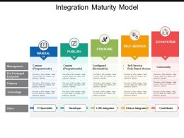 Integration Maturity Model