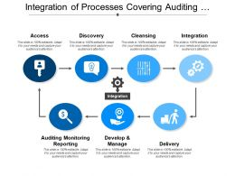 Integration Of Processes Covering Auditing Discovery Cleansing And Delivery