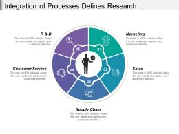 Integration Of Processes Defines Research Marketing Sales Supply Chain And Customer Service