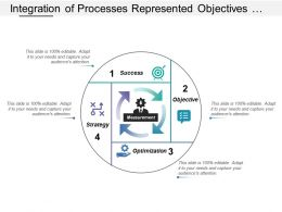 Integration Of Processes Represented Objectives Measurement Optimization And Success