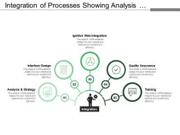 Integration Of Processes Showing Analysis Interface Design Quality Assurance Training
