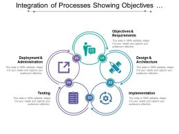 Integration Of Processes Showing Objectives Design Implementation And Testing