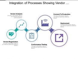 Integration Of Processes Showing Vendor Registration Analysis Testing And Deployment